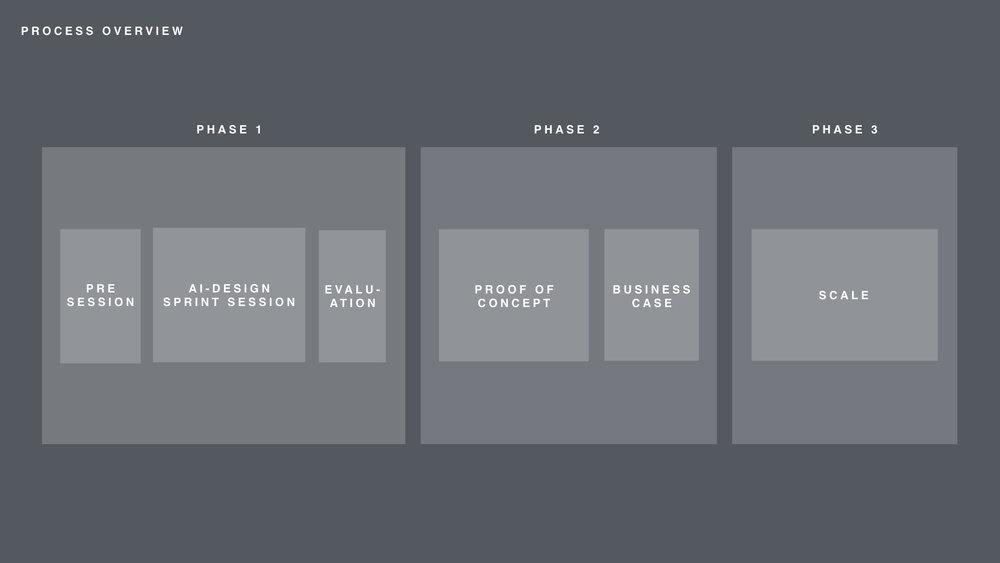 AI-Design Sprint Overview.001.jpeg
