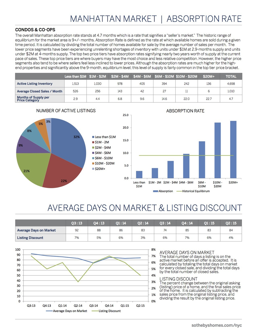 SothebysInternationalRealty_Manhattan_MarketReport_2Q2015_3.jpg