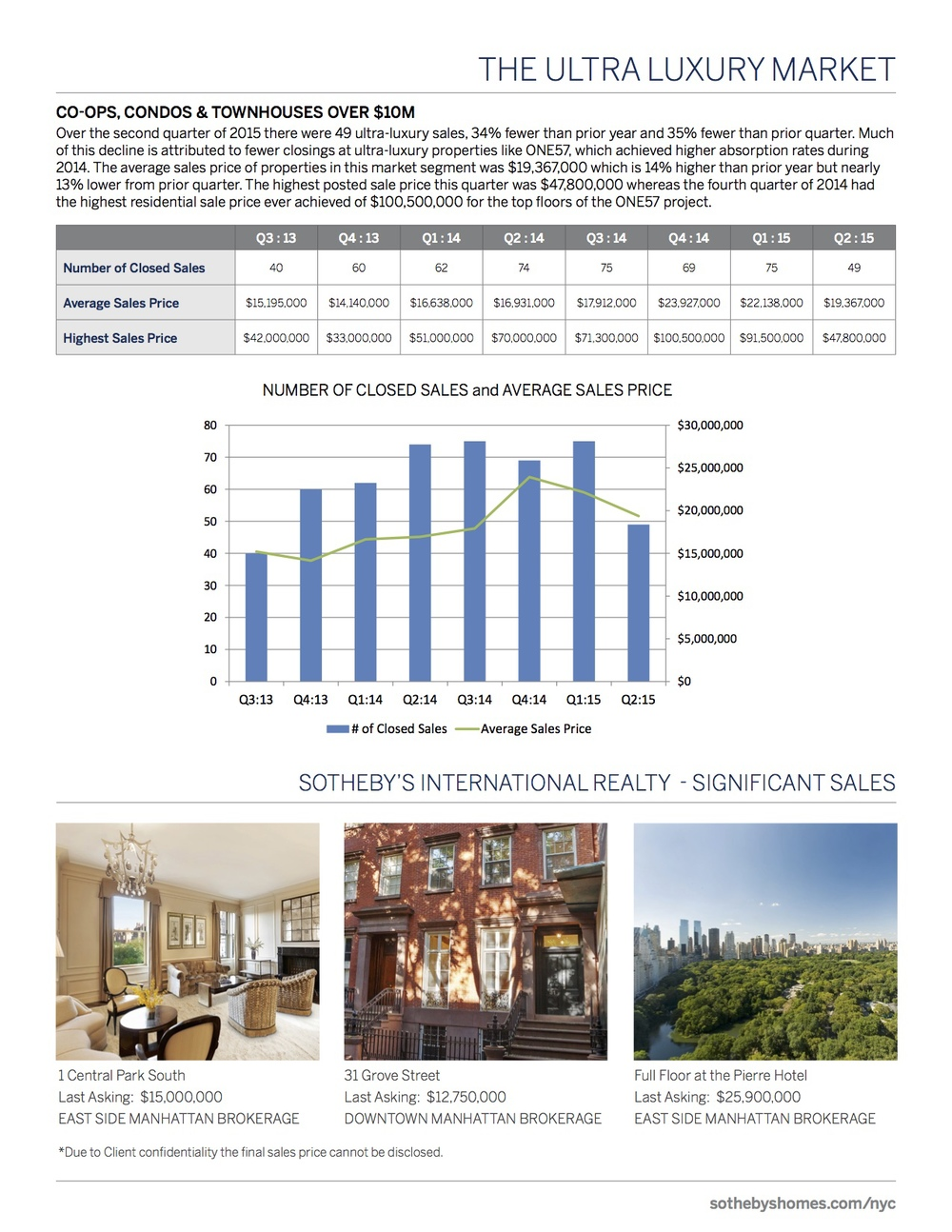 SothebysInternationalRealty_Manhattan_MarketReport_2Q2015_4.jpg