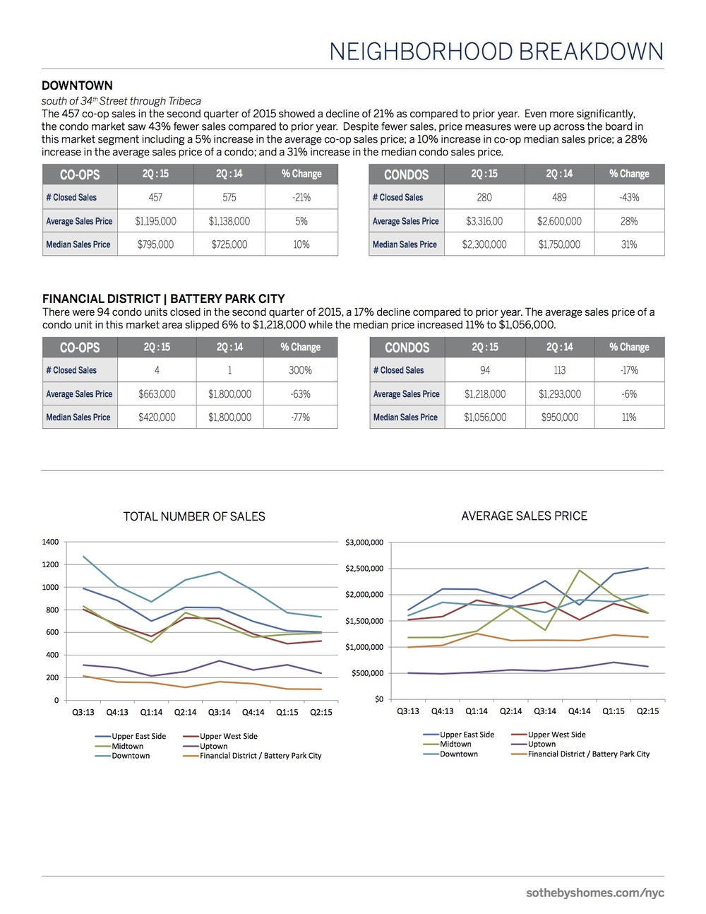 SothebysInternationalRealty_Manhattan_MarketReport_2Q2015_7.jpg