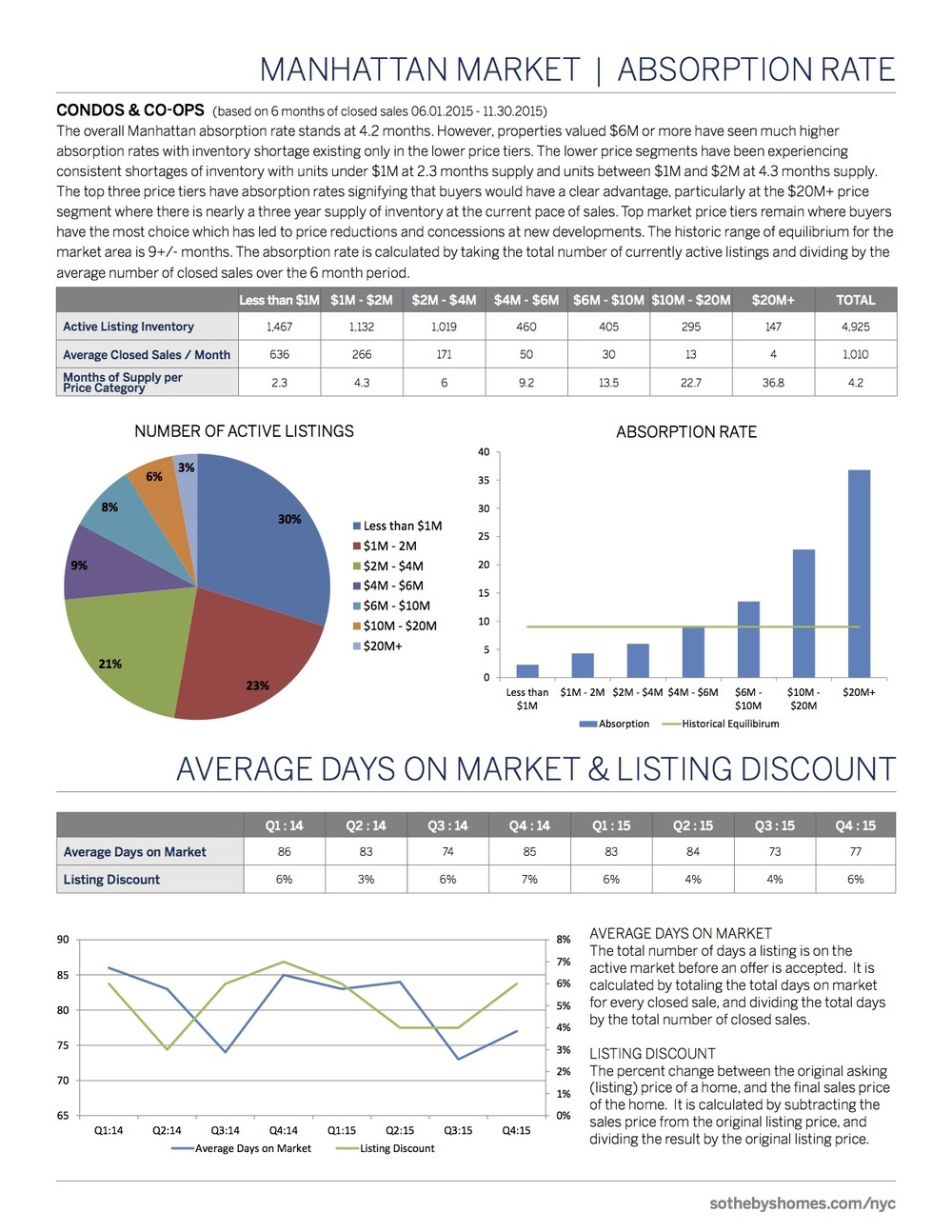 SothebysInternationalRealty_Manhattan_MarketReport_2015_Q4_3.jpg