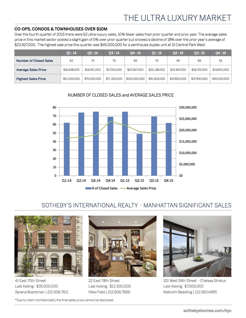 SothebysInternationalRealty_Manhattan_MarketReport_2015_Q4_4.jpg
