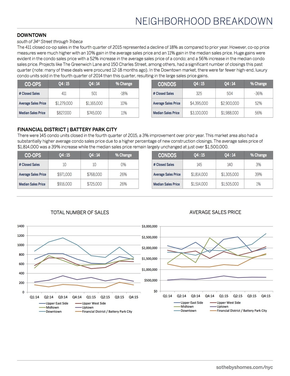 SothebysInternationalRealty_Manhattan_MarketReport_2015_Q4_7.jpg