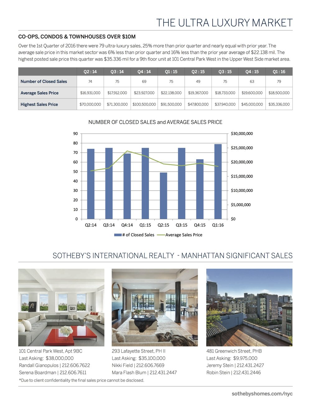 SothebysInternationalRealty_Manhattan_MarketReport_2016_Q1_4.jpg