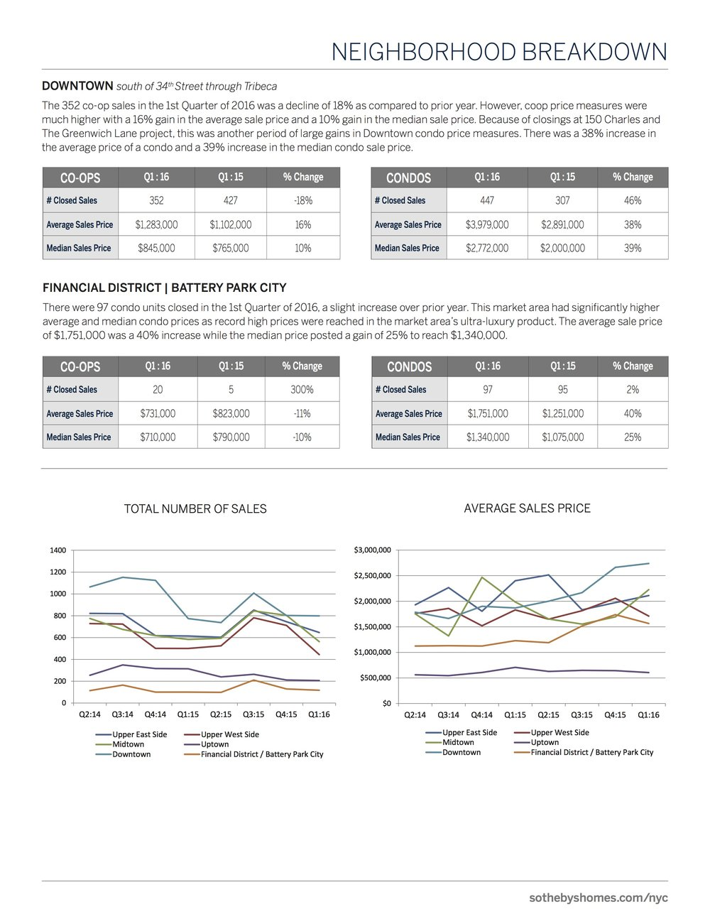 SothebysInternationalRealty_Manhattan_MarketReport_2016_Q1_7.jpg