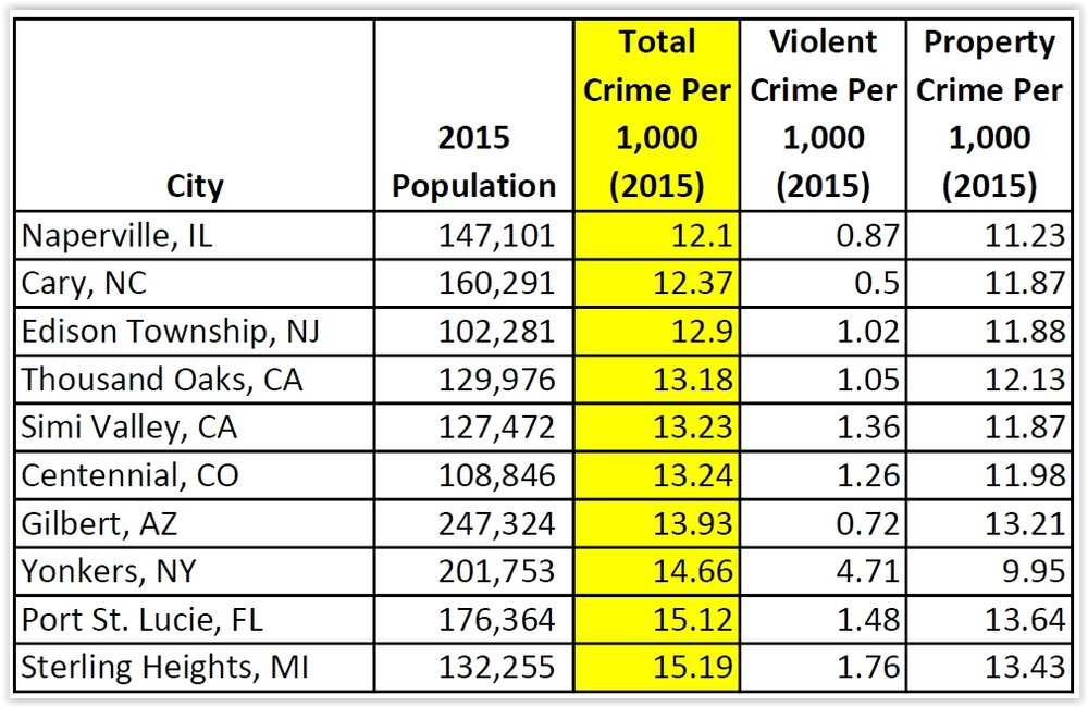 Top 10 lowest overall crime rates per 1,000 inhabitants in 2015; cities with population of 100,000 or more (Source: FBI Uniform Crime Reporting Data)