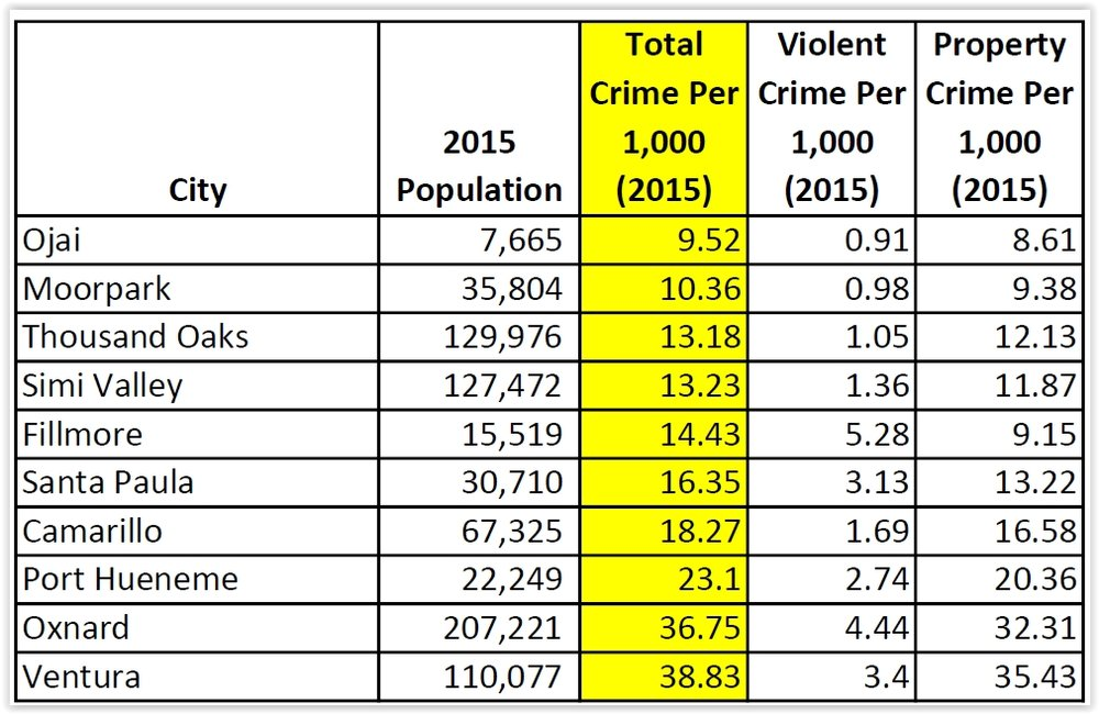 Overall crime rates per 1,000 inhabitants in Ventura County cities in 2015 (Source: FBI Uniform Crime Reporting Data) (excludes unincorporated communities)