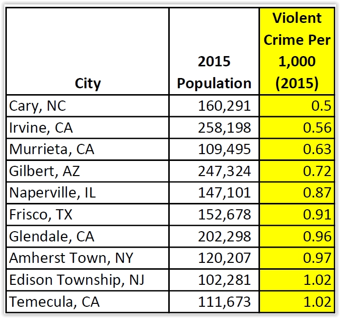 Top 10 lowest violent crime rates per 1,000 inhabitants in 2015; cities with population of 100,000 or more (Source: FBI Uniform Crime Reporting Data)