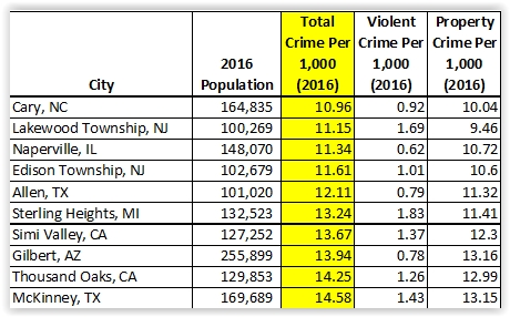 Top ten lowest overall crime rates per 1,000 inhabitants in 2016; cities with population of 100,000 or more (Source: FBI Uniform Crime Reporting Data).