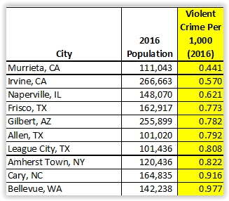 Top 10 lowest crime rates per 1,000 inhabitants in 2016; cities with population of 100,000 or more (Source: FBI Uniform Crime Reporting Data).