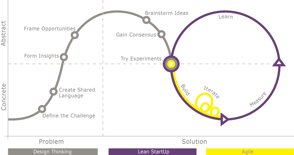 This is the process we use. It's based on a combination of Design Thinking and Lean Start up methodologies with a preference for practical action towards the established common goal.