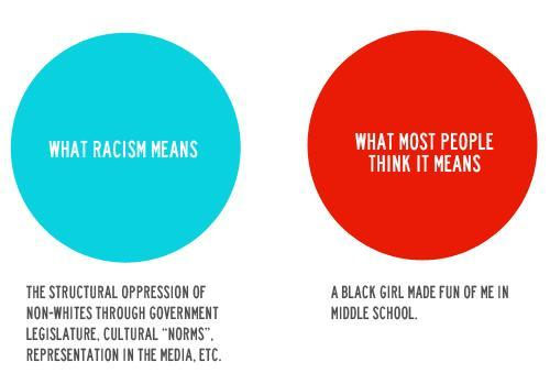 Racism and Feminism