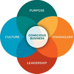 The CONSCIOUS USP is more than your product. It's the SOUL of your brand.