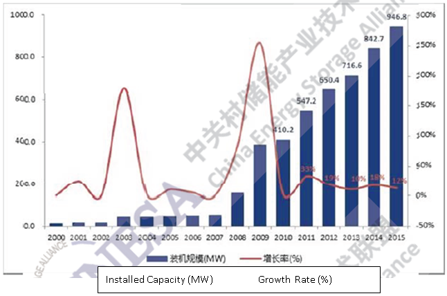 Figure 1: Global energy storage market cumulative installed capacity (2000-2015)