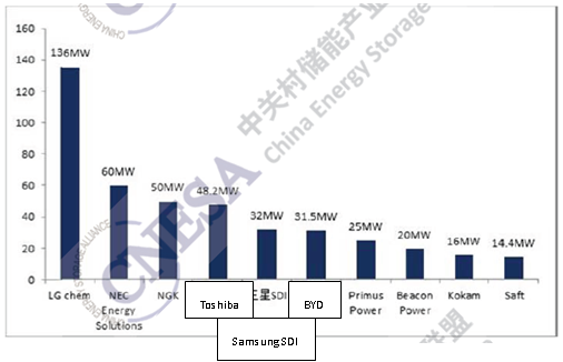 Figure 8 Top 10 ES manufacturers by installed capacity
