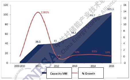 Figure 9: China cumulative installed ES (2000-2015)