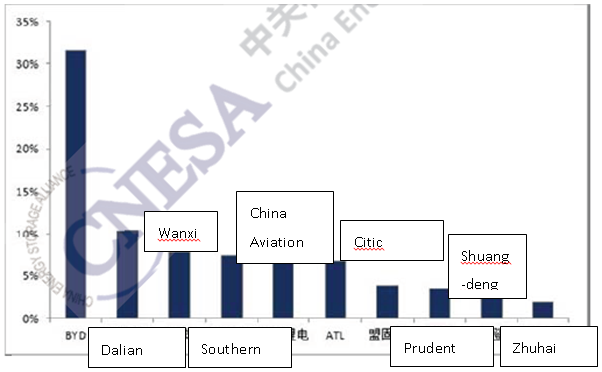 Figure 13 China's top 10 ES manufacturers by installed project