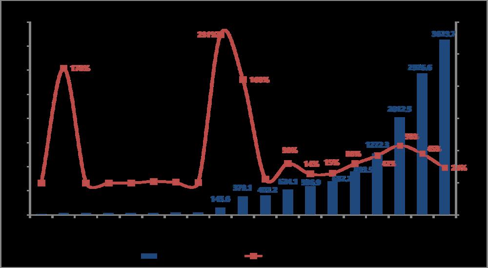 Global Storage Capacity 2018 H1.png