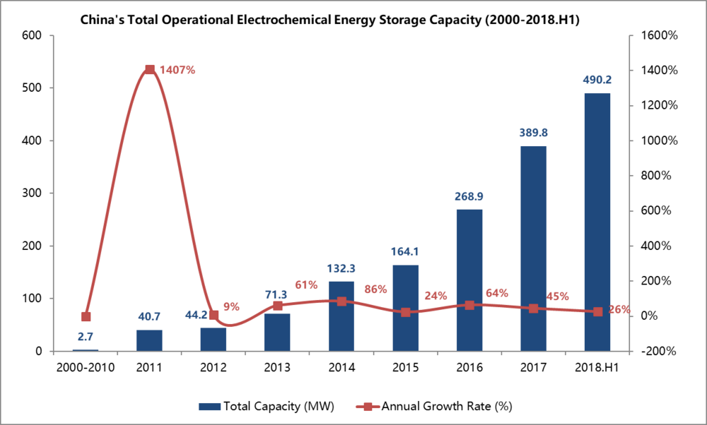 China's Energy Storage Capacity 2018 H1.png