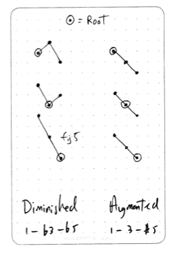 diminished-augmented-triad