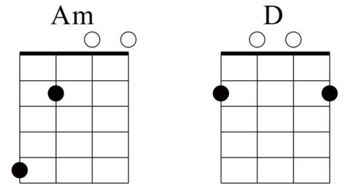 Learn Mandolin Chords For Popular Songs Folk Music Mando Montral