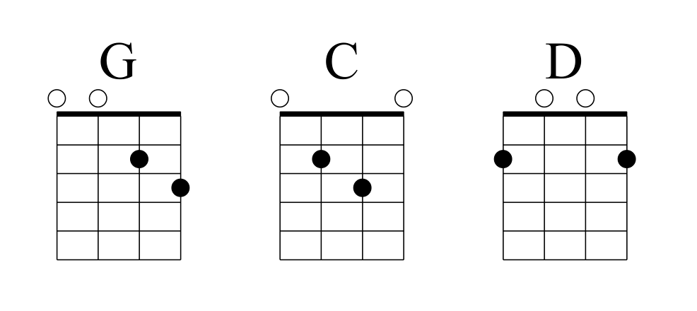 I-IV-V Mandolin Chord Progression in the Keys of G