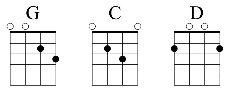 Progression I-IV-V dans la tonalité de Sol Majeur
