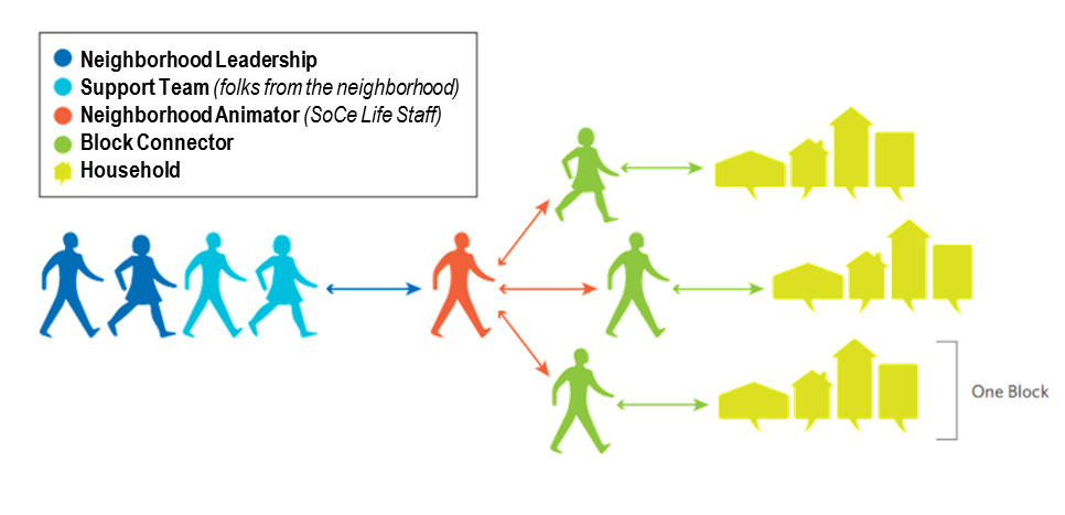 "This is the diagram for what we are working on. We're currently looking for ""green"" people on each block to serve as Block Connectors."