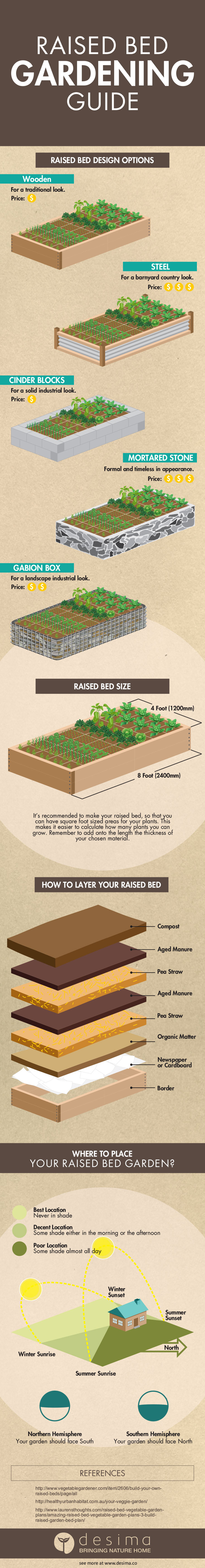 Raised Bed Gardening Guide Infographic
