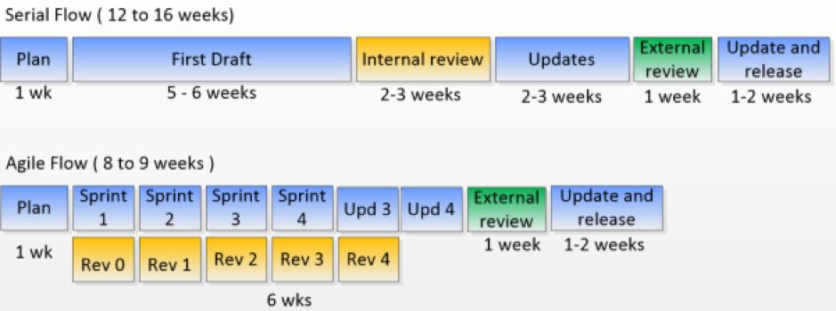 Figure 1: Sequential vs. Agile development