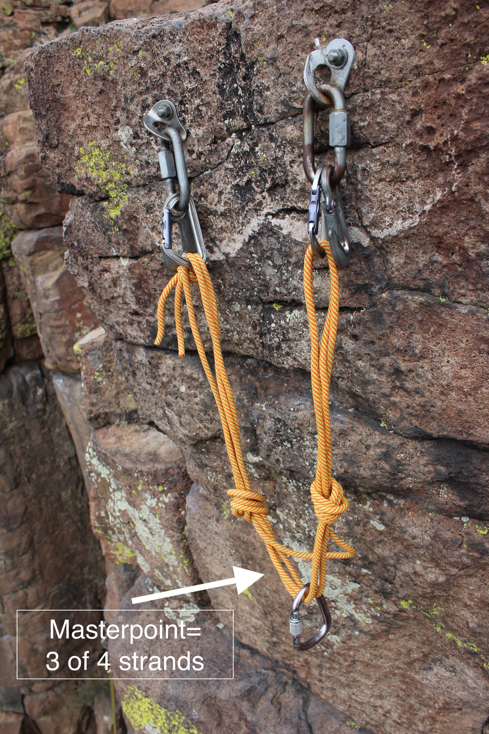 The quad is a self-adjusting anchor system, and it is commonly applied to anchors where the direction of load changes direction. The effective masterpoint uses three of the four strands in the nadir of anchors arc.  The fourth strand captures any carabiners or connections if one of the components were to fail.