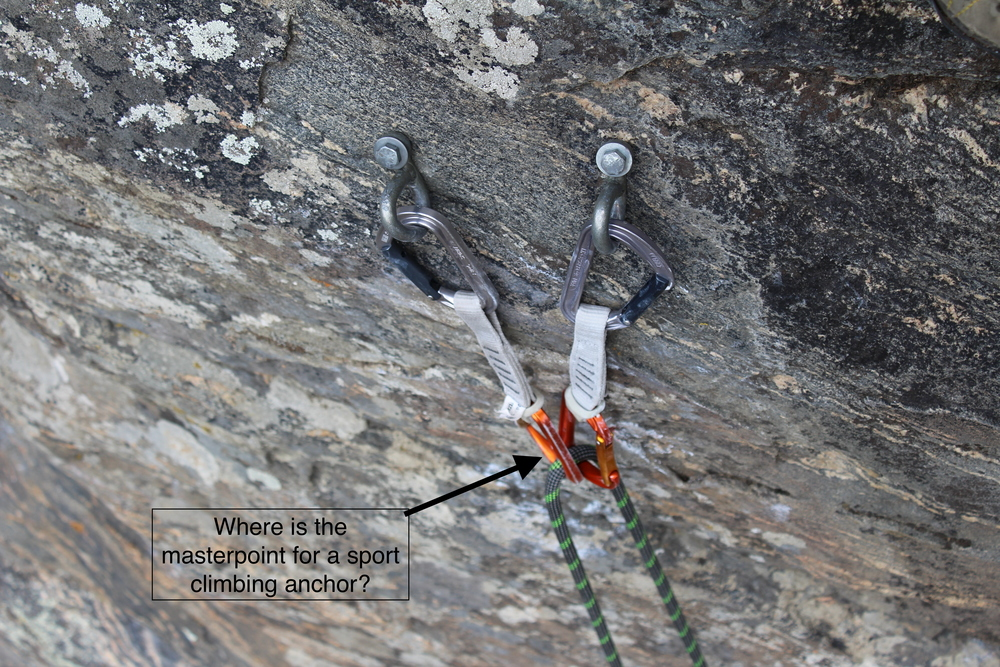 A sport climbing anchor, commonly just a pairing of quickdraws, also has a masterpoint that is difficult to identify.