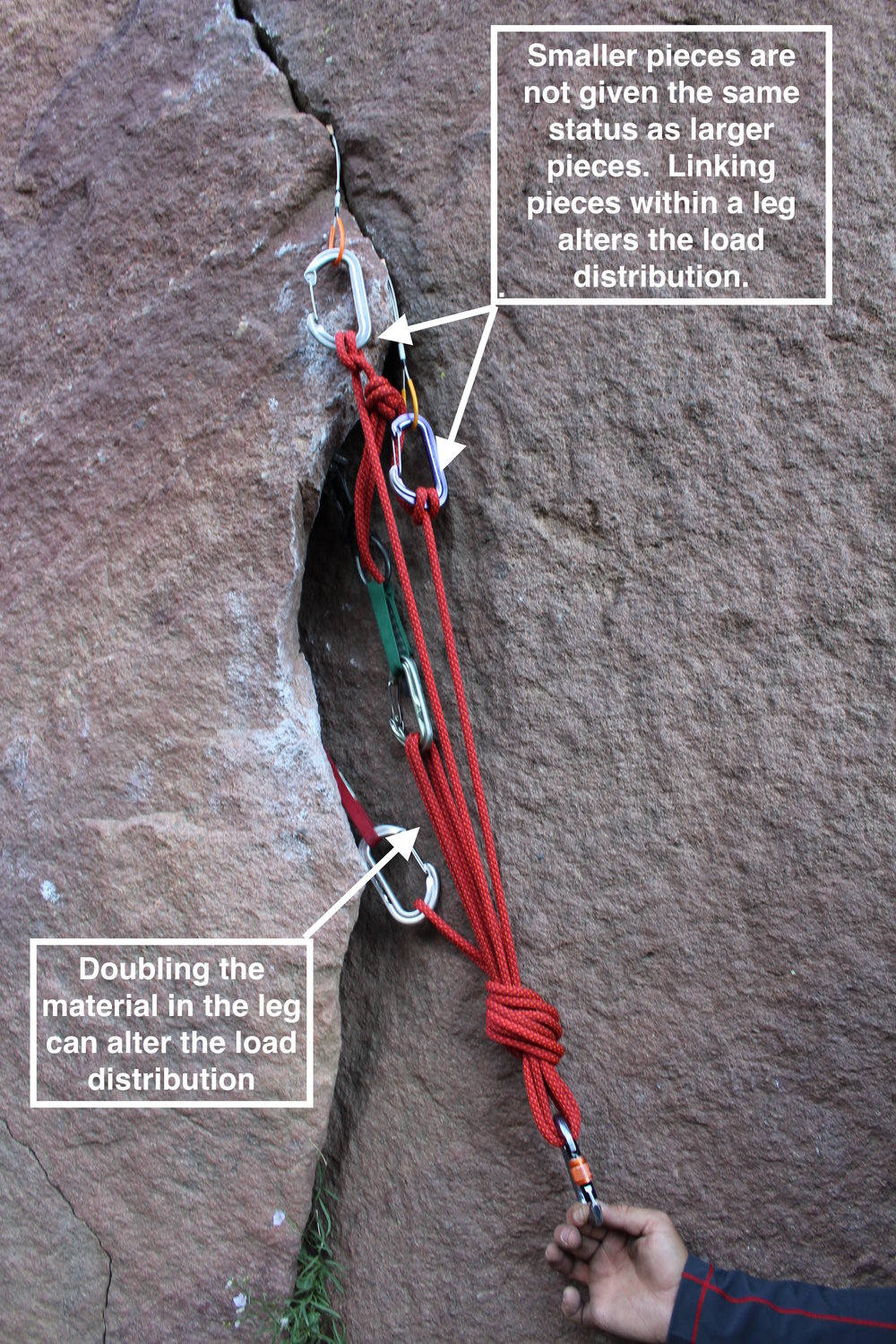 The concept of equalization presumes that each component is equally valuable.  But, even perfect placements in perfect rock do not alway have equal load bearing properties, as pictured here.  Anchor builders might instead make gestures to prioritize the strongest pieces, to equitably distribute load, rather than equalize.