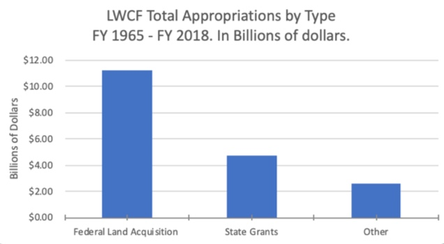 Figure 1: Land and Water Conservation Fund appropriations in Billions of dollars to Federal, State and other sources for the Fiscal Years of 1965 to 2018.