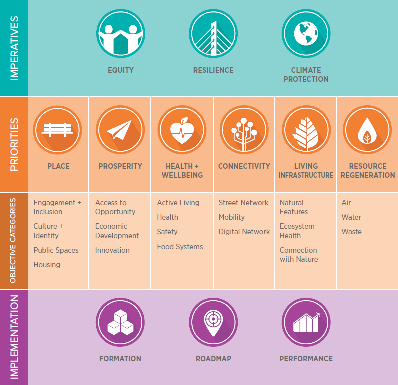 EcoDistricts Protocol Framework. Credit: EcoDistricts