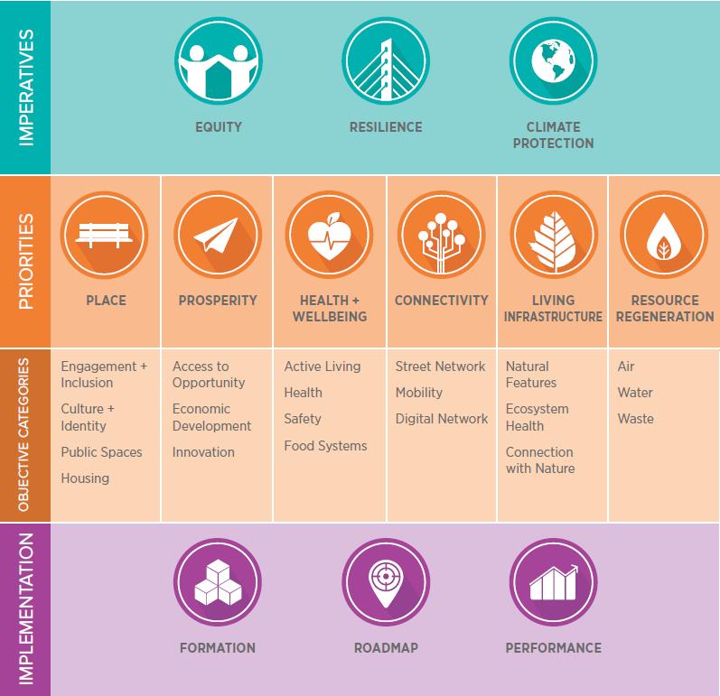 EcoDistricts Protocol Framework. Credit: EcoDistricts