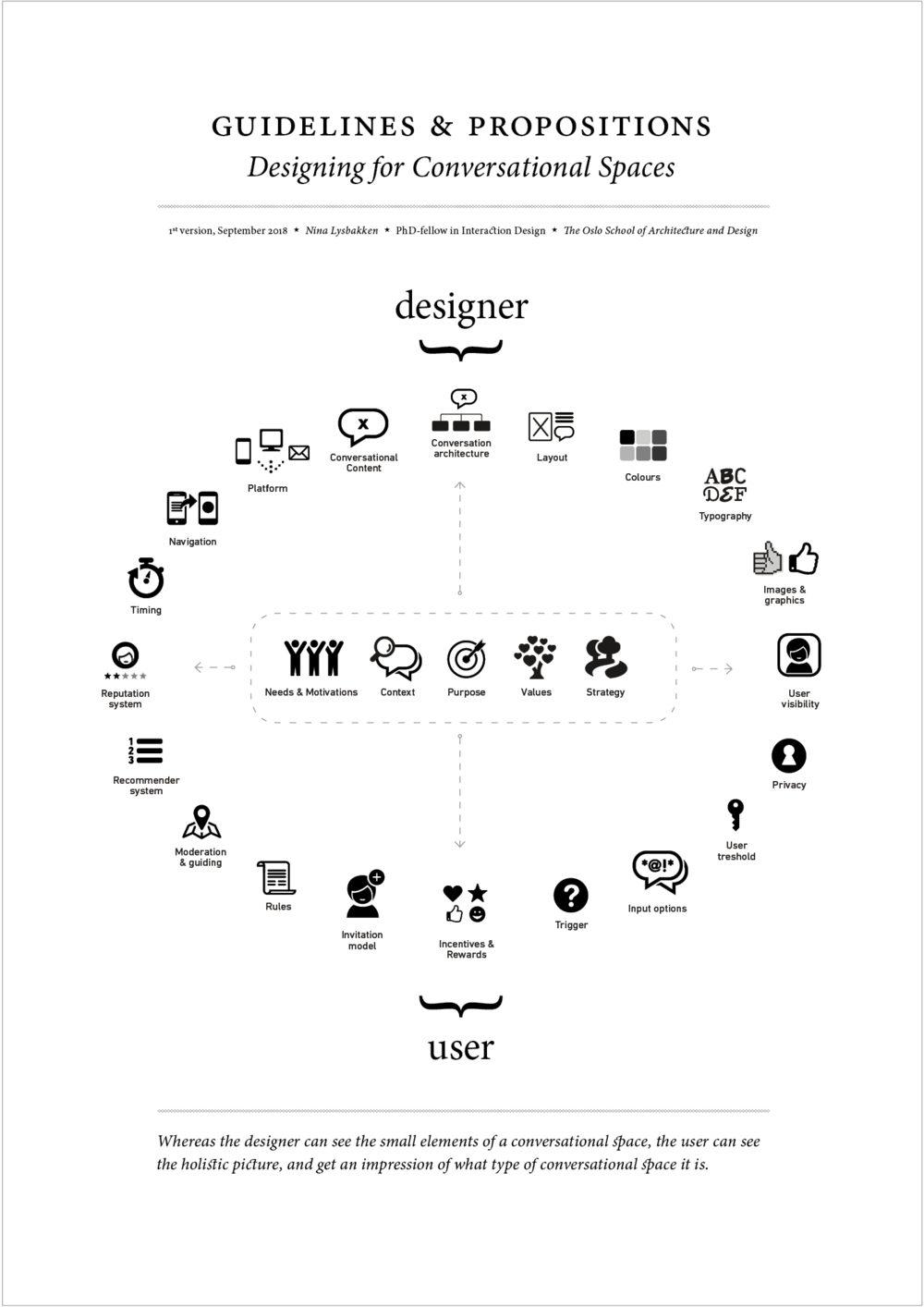 "Cover page and model with ""ingredients"" or components wherein each of these has a large number of creative possibilities. Knowledge about users needs and strategy (the ingredients in the middle) can influence the choices in the circle ingredients."