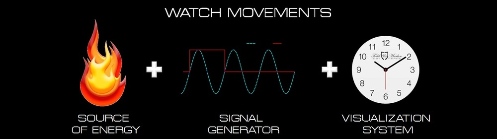 watch movements principle