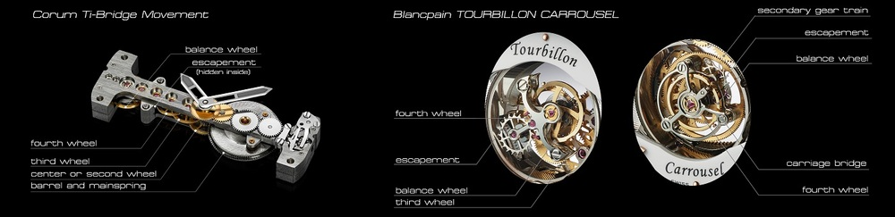watch movement and tourbillon