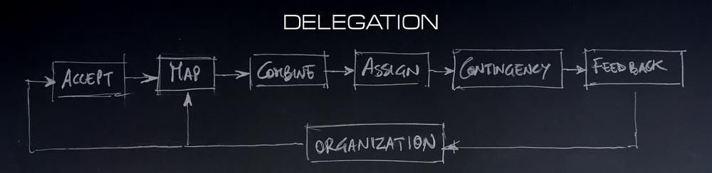 delegation  process