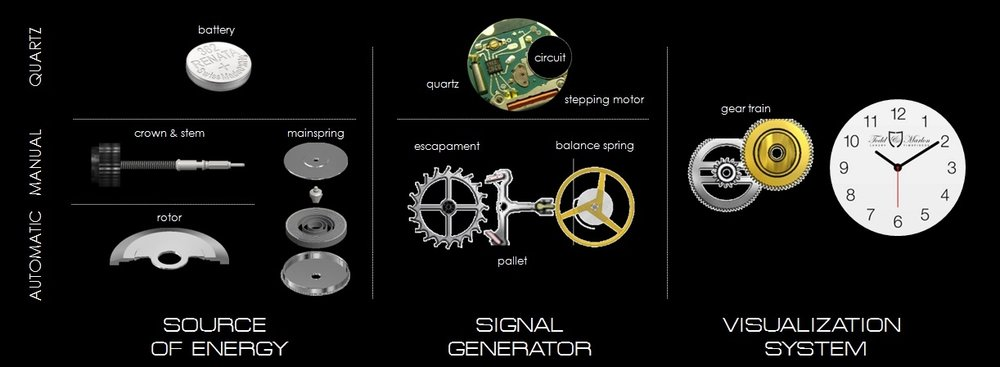 watch movements differences