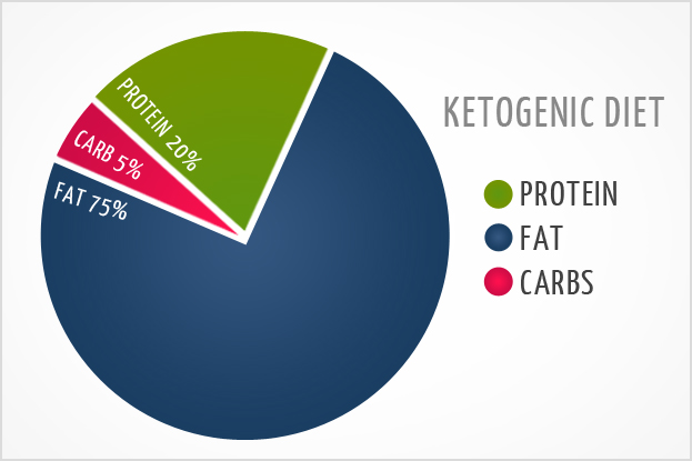 A pie chart demonstrating the macronutrient breakdown of the ketogenic diet. It is 75% fat, 20% protein and 5% carbs. A ketogenic diet can help clear brain fog in some people.