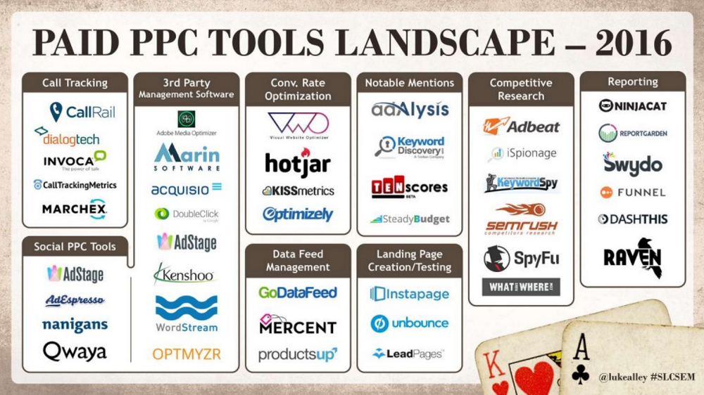 The PPC Paid Tools Landscape from Luke Alley's presentation at SLCSEM