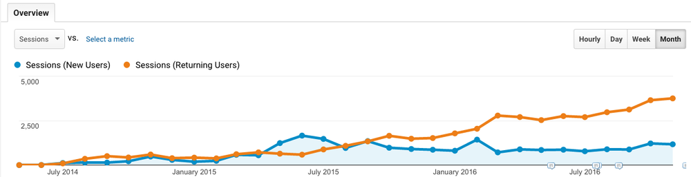 A screenshot from our Google Analytics account. Click image to enlarge.