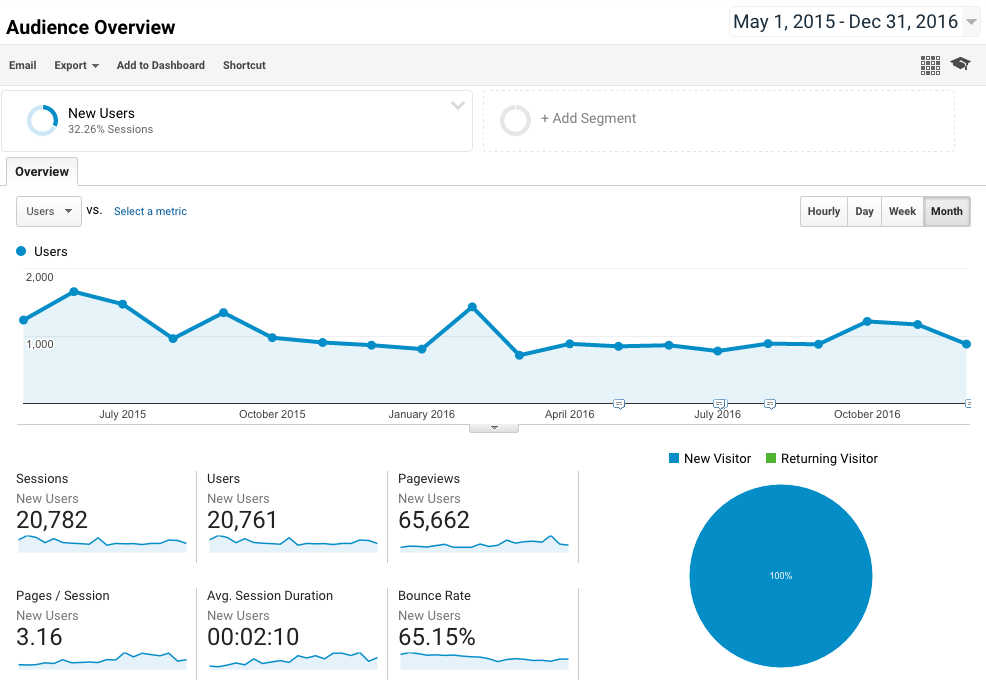 Google Analytics data filtered to show only new visitors to our website and blog since May 2015. That month we began adding to our existing team of 3 and switched from a free to charging after a 31 day trial.
