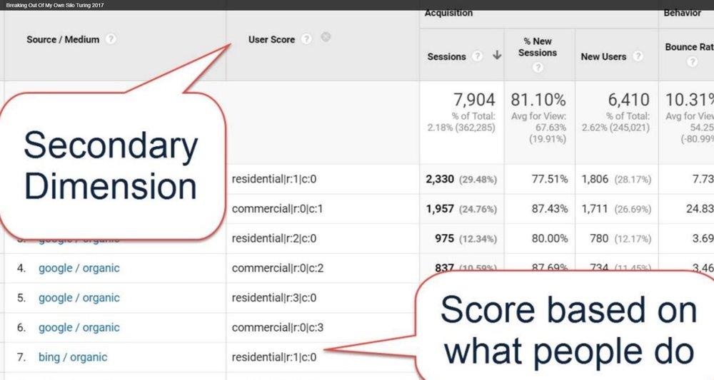 turing fest wil reynolds user score google analytics custom dimension