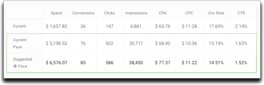 Show your clients in plain terms what more budget could do for their KPIs. (screenshot from  BudgetPacer )