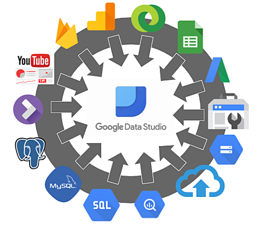 Data Studio connectors include databases, file uploads, and Google products