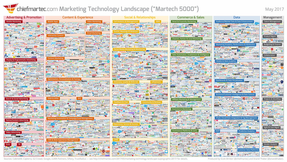 The  2017 Marketing Technology Landscape  shows the diversity in tools and software available to marketers.