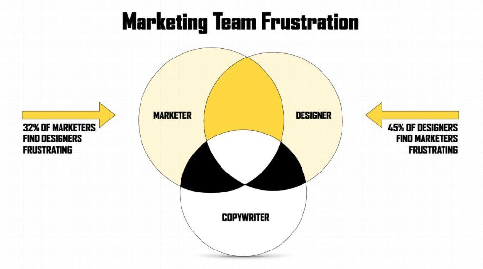 oli-gardner-marketing-team-frustration.JPG